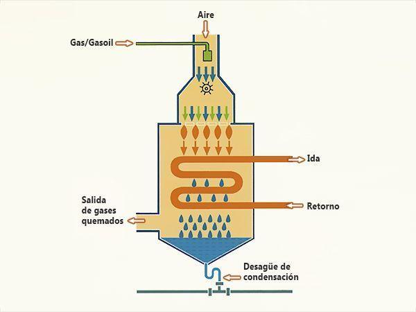 funcionamiento-caldera-condensacion